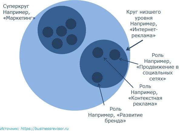 Холакратия круги