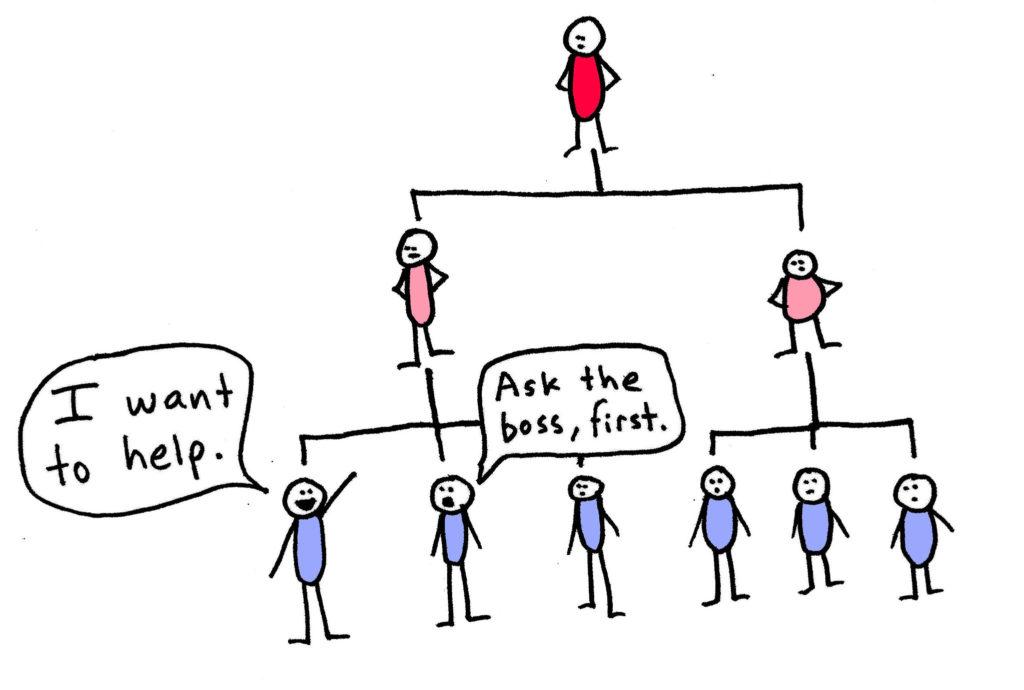 Плоская организационная структура обеспечивает гибкость, адаптивность и способствует инновационному мышлению.